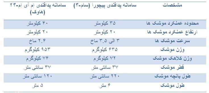 جدول بررسی دو سامانه