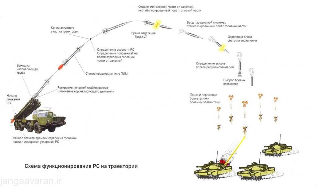 نحوه عملکرد ریز مهمات هدایت شونده فروسرخ ضد تانک 9 ان 349