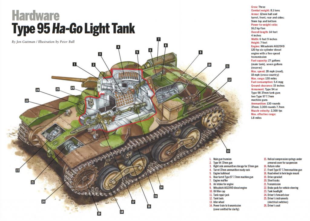 مشخصات کامل تانک سبک Type 95