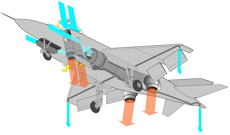 800px-Yak-38_Lift_Engines_NT