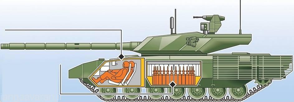 نحوه قرار گیری مهمات و خدمه درون تانک