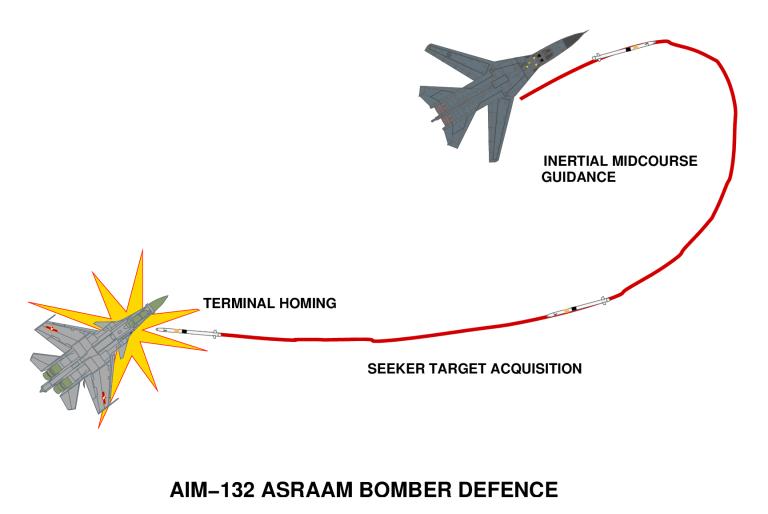 درگیری همه جهت برای موشک اسرام