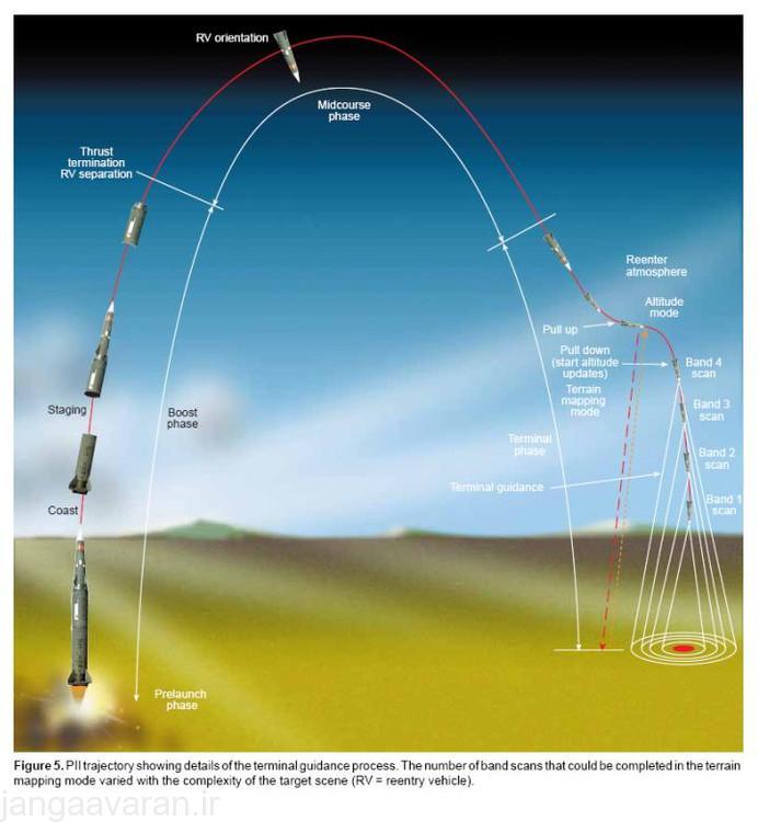 نحوه حرکت و مانور موشک پرشینگ