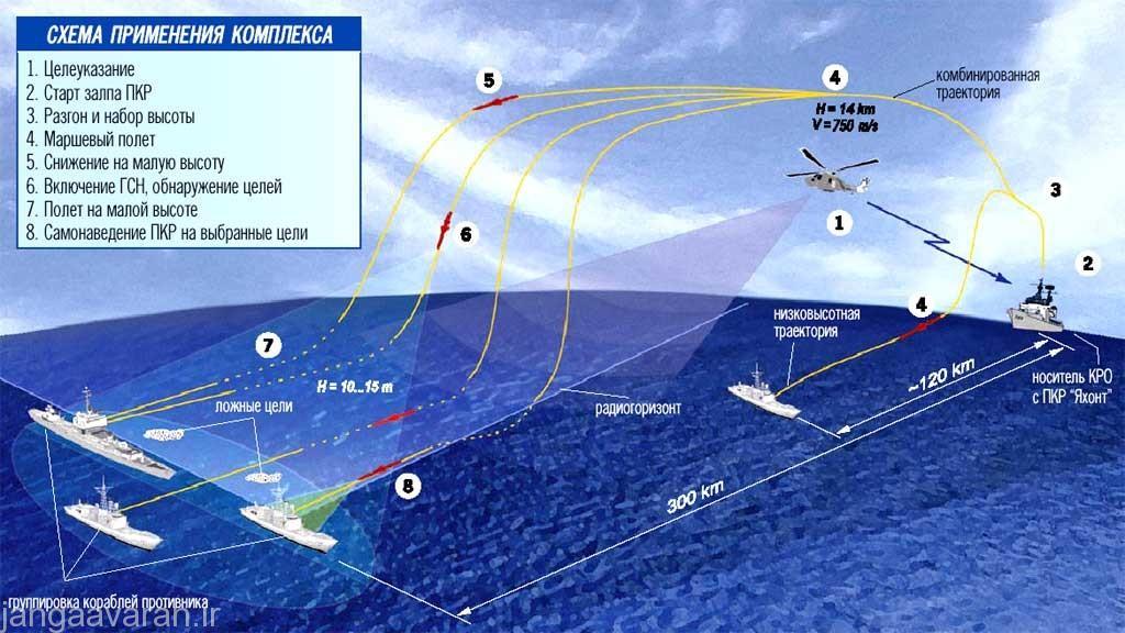 سامانه ضد کشتی ساحل پرتاب باستیون-پی یا K-300P