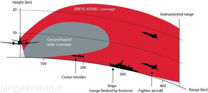 پوشش ارتفاع پایین رادار ها بر ضد اهداف دریایی و هوایی به دلیل گرد بودن زمین