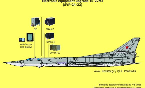 سیستم پرتاب بمب SVP-24