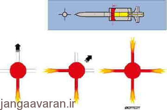روش هدایت موشک با کمک بیرون دادن گاز خروجی از جلوی موشک