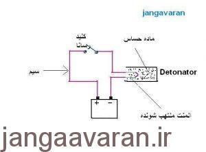 شمایی ساده از مدار الکتریکی. با برخورد کلید و اتصال کامل دو سیم به یکدیگر؛ الکترونها از باتری (+) حرکت و با گذر از سیم به سیم ملتهب شونده رسیده و با عبور انرا داغ میکند و همین داغی موجب میشود ماده حساس مشتعل گردد