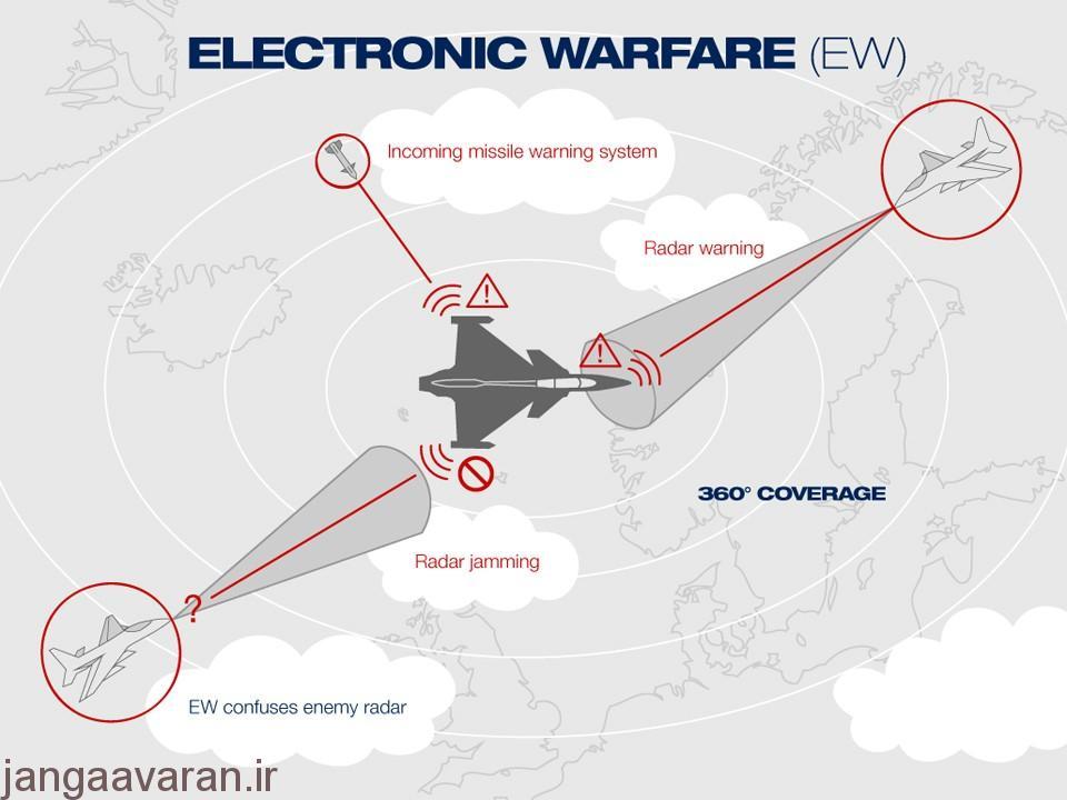جنگ الکترونیک